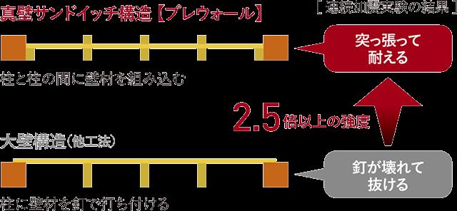 真壁サンドイッチ構造【プレウォール】