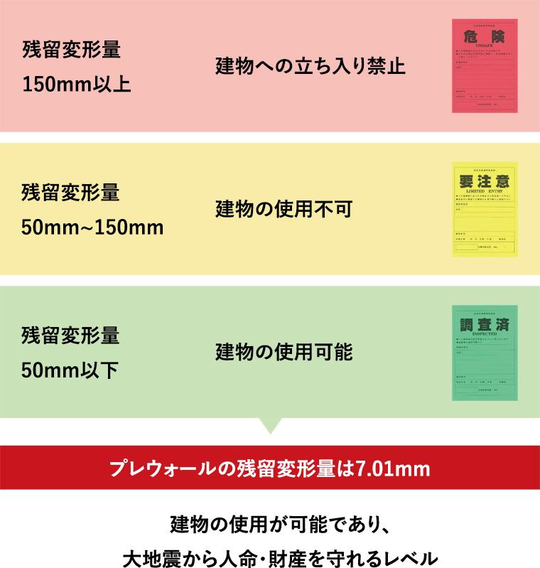 被災した建物の変形量(残留変形)等で判断する基準