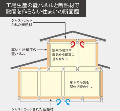 工場生産の壁パネルと断熱材で隙間を作らない住まいの断面図