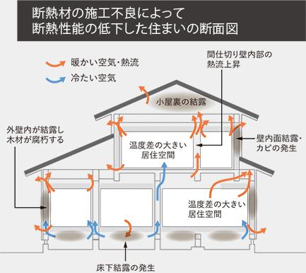 断熱材の施工不良によって断熱性能の低下した住まいの断面図