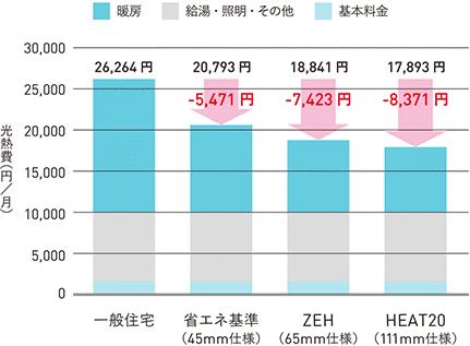 高断熱化による光熱費比較(11〜4月の月平均)